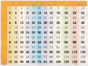 1 12 times tables chart