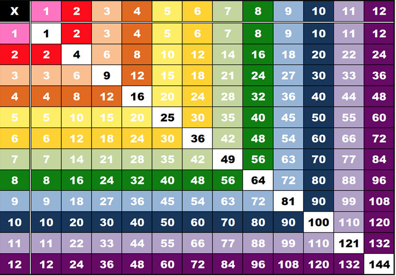 1 12 Times Tables Multiplication