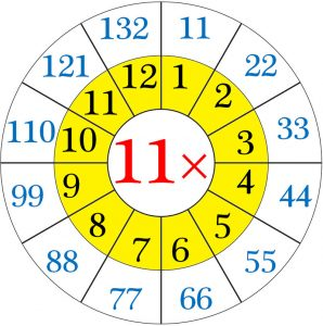 11 and 12 times tables circle