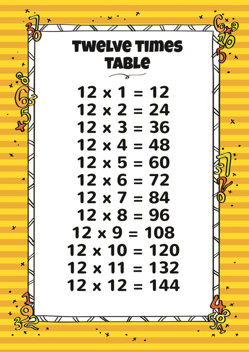 11 And 12 Times Tables For Kids