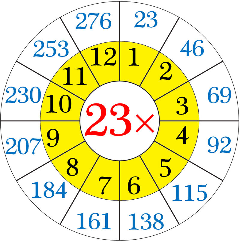 23 Times Table Circle