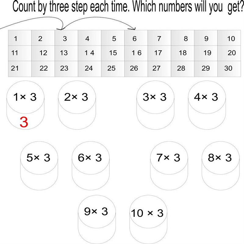3 Times Table Worksheets Free