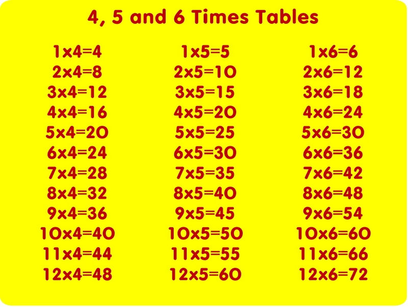 4 Times Table Worksheet 456