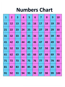 Chart of numbers 1 100 children