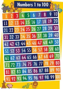 Chart of numbers 1 100 colorful