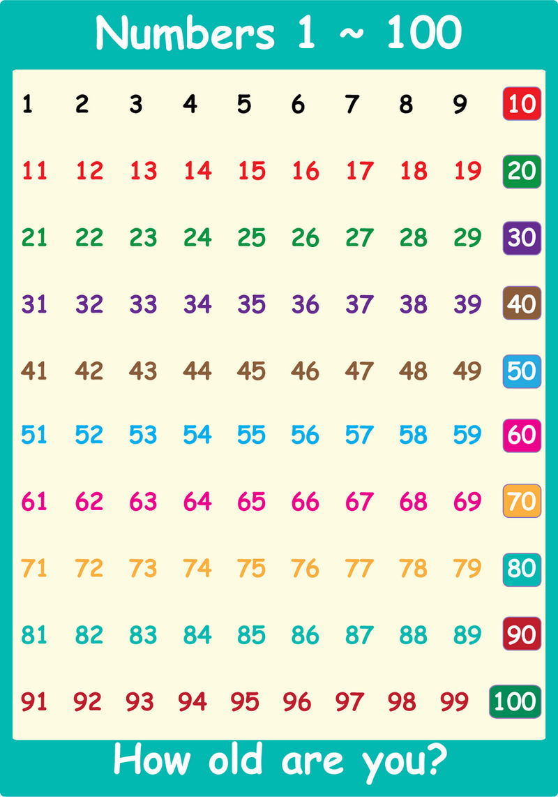 Chart Of Numbers 1 100 Free