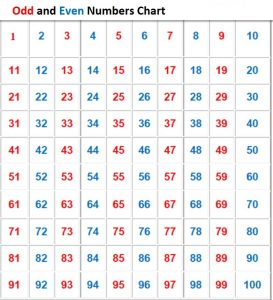 Chart of numbers 1 100 odd