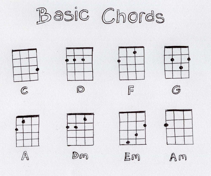 graphic about Printable Ukulele Chord Chart called Chord Chart For Newbies Ukulele 001 - Coloring Sheets