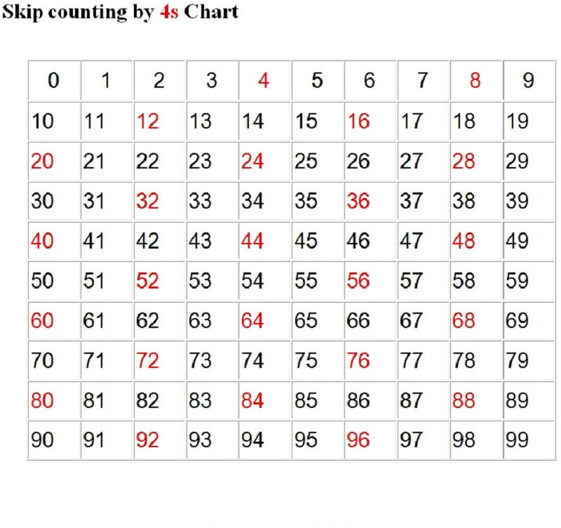 Count By 4s Chart
