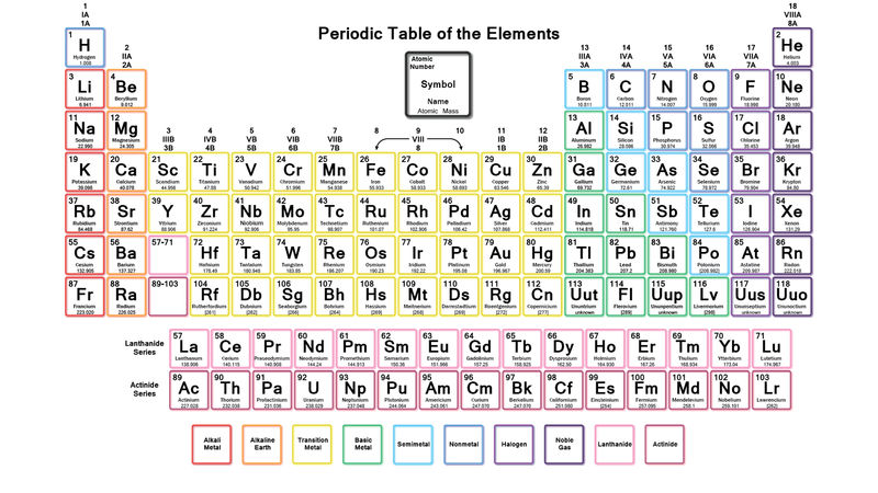 Elements Of Chemistry Printable For Students 001