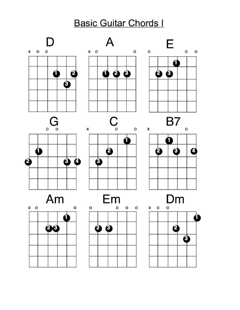 Guitar Chords Chart Basic