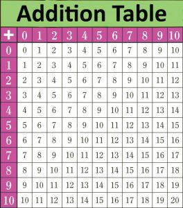Math table chart for addition