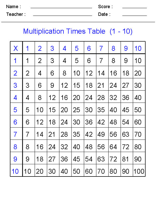 Math Times Tables Worksheets 1 10 001