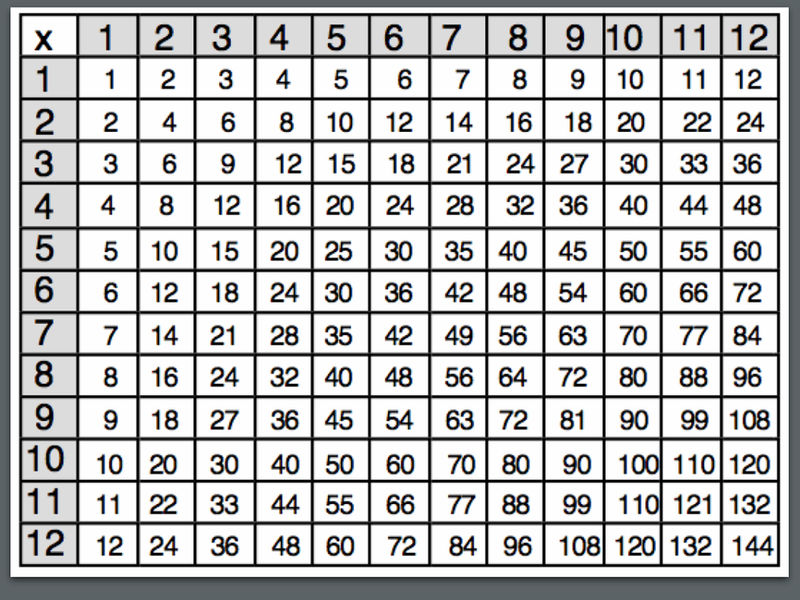 Multiplication Times Table Chart 1 12 Formation 001