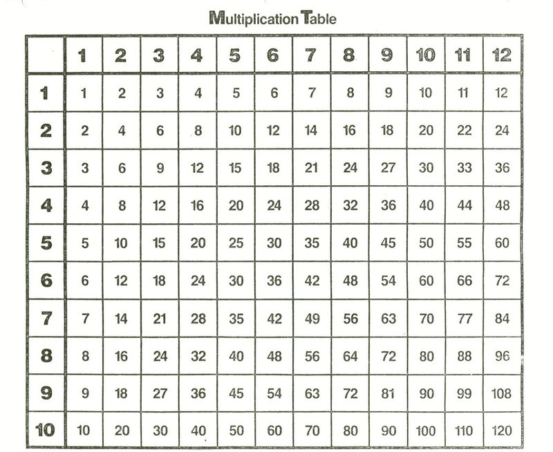 Multiplication Times Table Chart 1 12 Simple 001