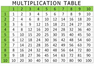 Multiplication worksheet table 001