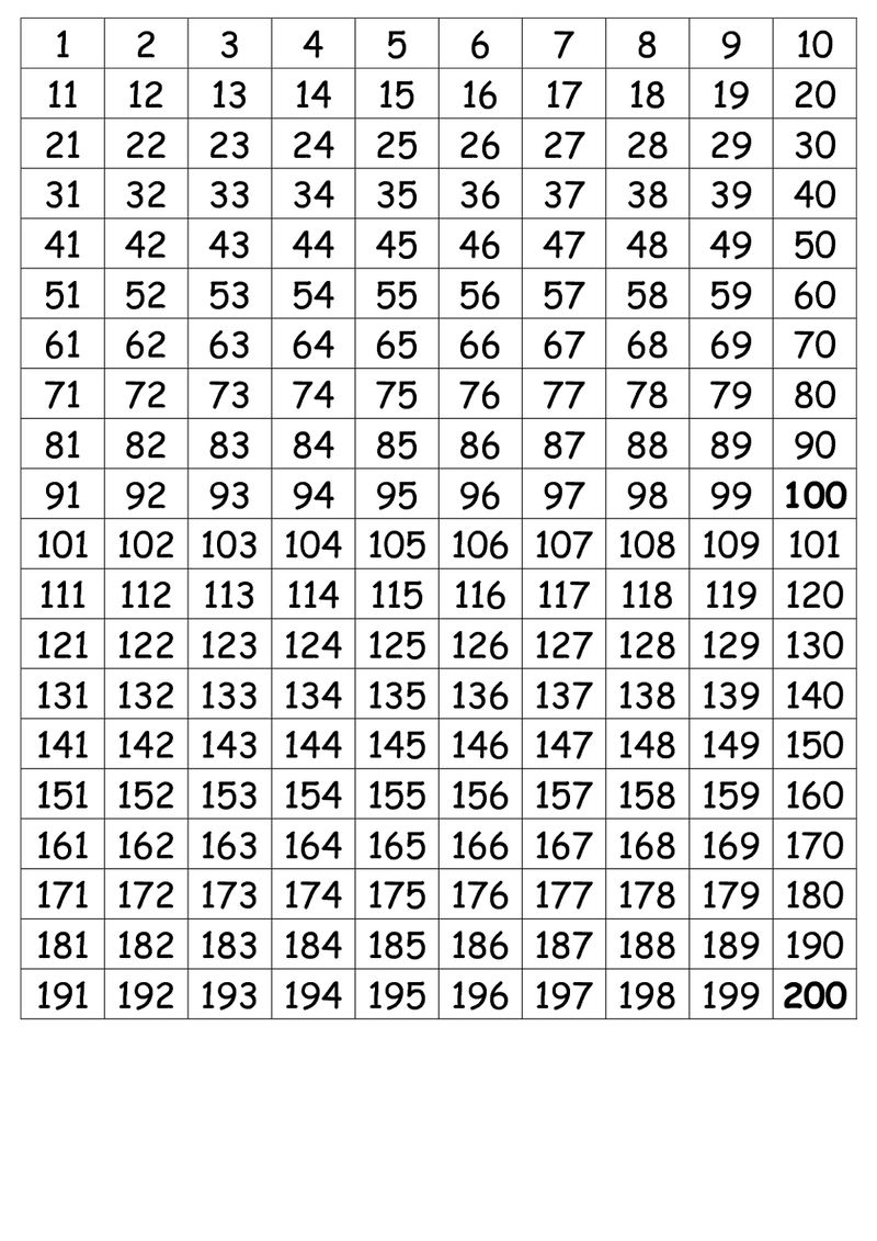 Number Chart 1 200 Simple