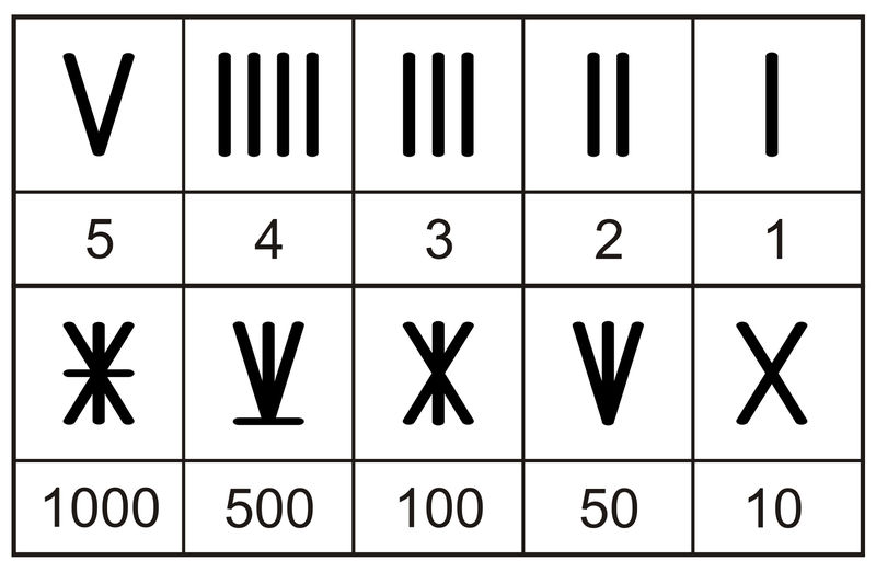 Number Chart 1 50 Roman Numbers