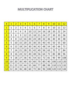 Printable times tables chart 1 12 fun 001