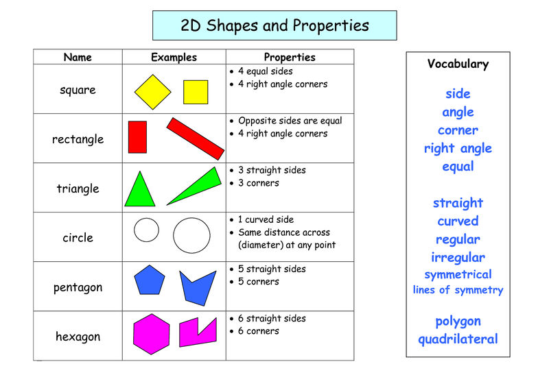 Shapes And Sides 2d Shapes 001