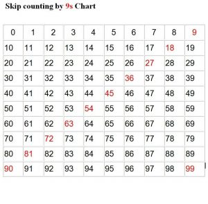 Skip count by 9 chart 001