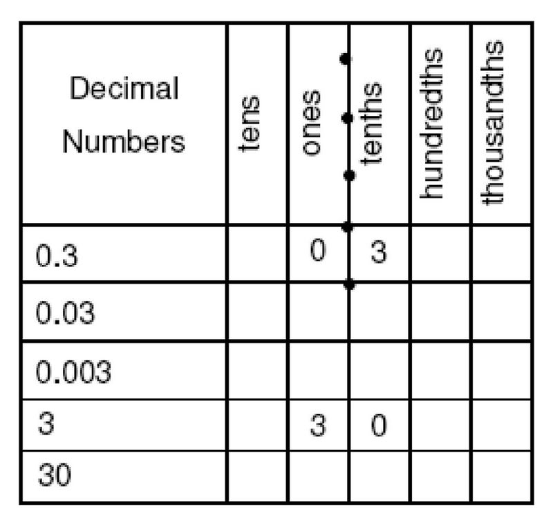 Tenths And Hundredths Worksheets Counting