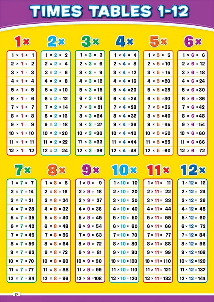 Time Tables Chart Multiplication