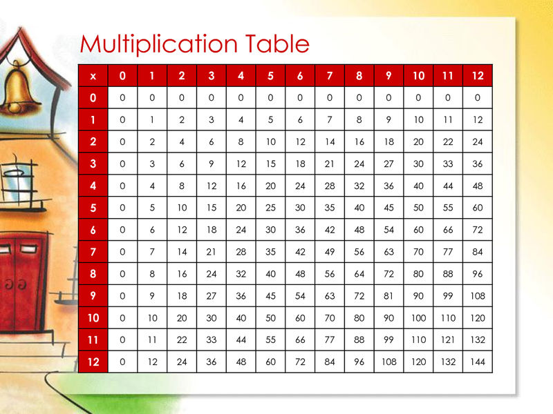 Times Table Chart 1 12 For Beginners