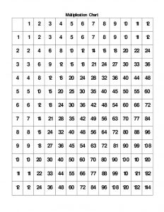 Times table chart 1 12 for studying