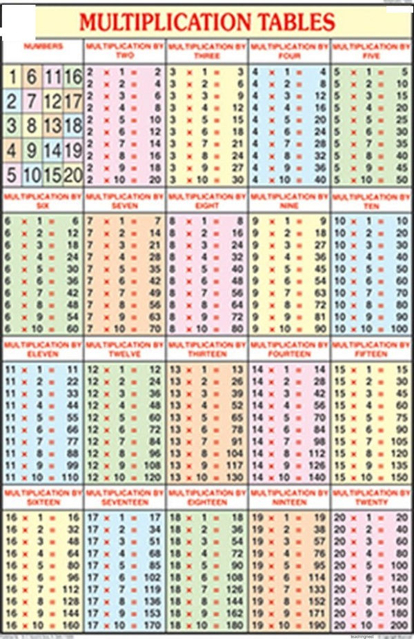 Times Table Chart 1 20 Colourful