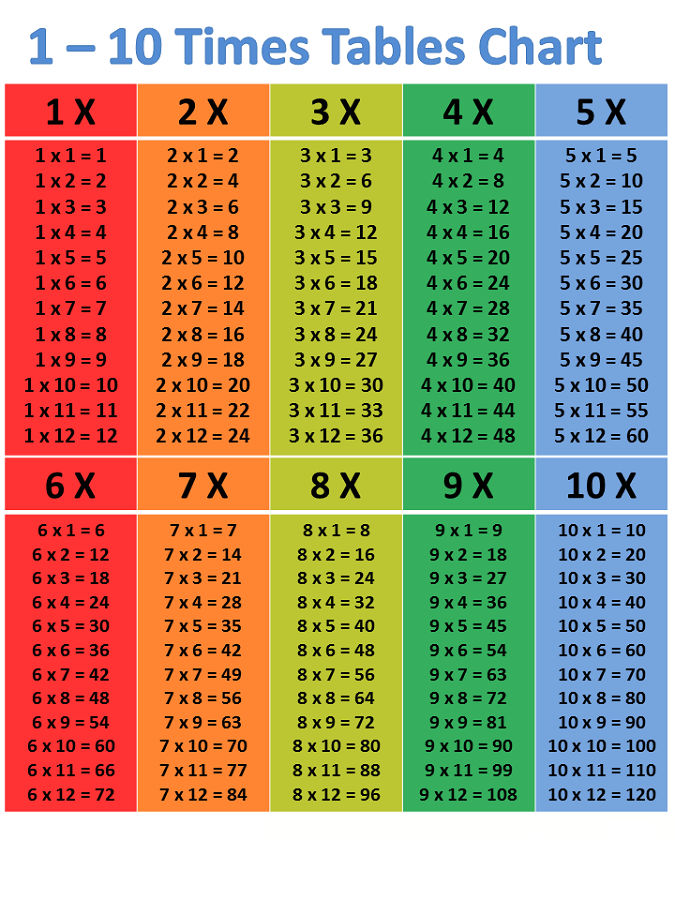 Times Table Chart 100 Fun