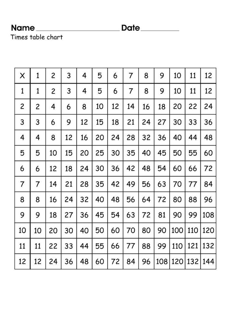 Times Table Charts Worksheets 001