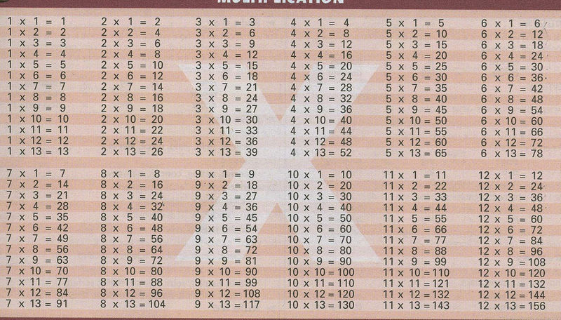 Times Table List For Kids 1
