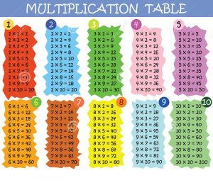 Times tables 1 100 free