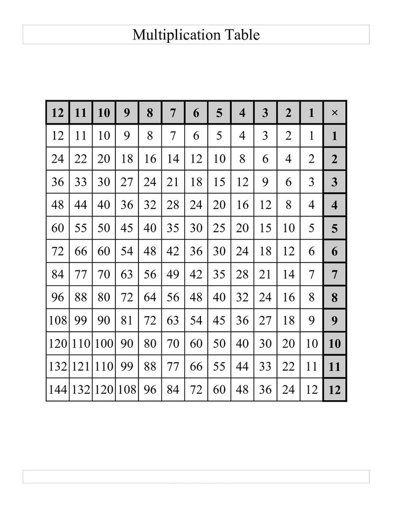 Times Tables Drills 1 12
