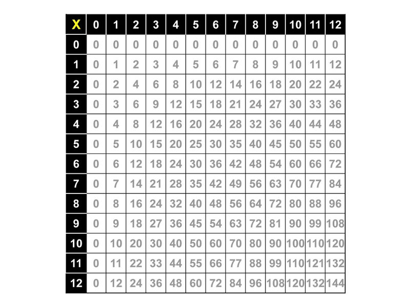 Times Tables Worksheets 1 12 For Math