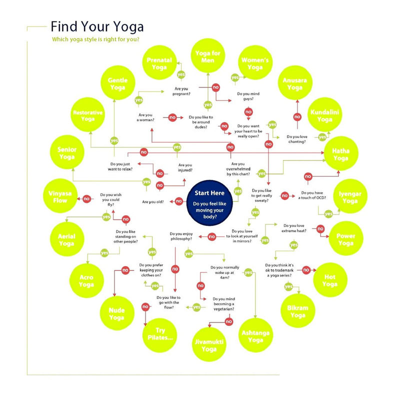 Yoga For Beginners At Home Chart 001